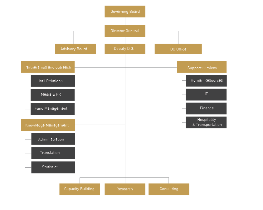 org-structure-01